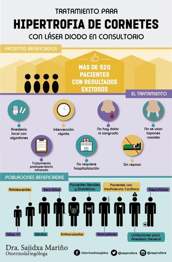 MSC Noticias - Infografía-Tratamiento-Dra.-Sajidxa-Mariño Deportes TIPS Imagen y Com