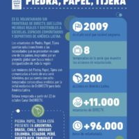 MSC Noticias - Infografia_PiedraPapelTijera-8-200x200 RSE The Media Office